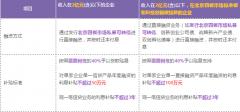 中关村管委会针对北京四板市场企业各项补贴政策摘编