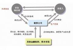 实体企业利用融资租赁模式融资解析
